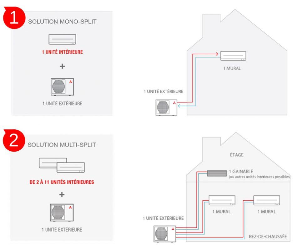 climatisation schema split